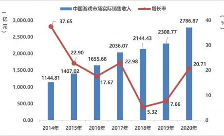 2020游戏年度报告:市场收入2786亿增20% 海外首次破千亿