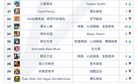 从畅销Top 200到Top 20,又一款国产SLG在海外火了