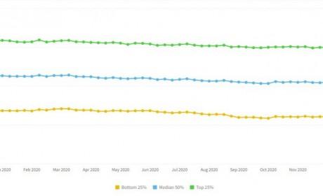 2020年移动游戏数据参考:留存、在线时长、付费、活跃等