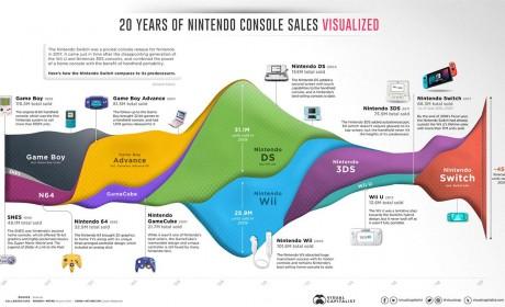 Switch销量已超越发售近10年的3DS