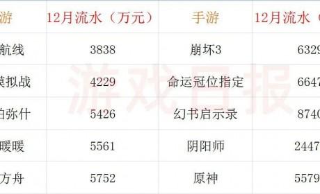 12月二次元流水榜出炉,《原神》5亿+,《阴阳师》独特变现体系日趋稳定