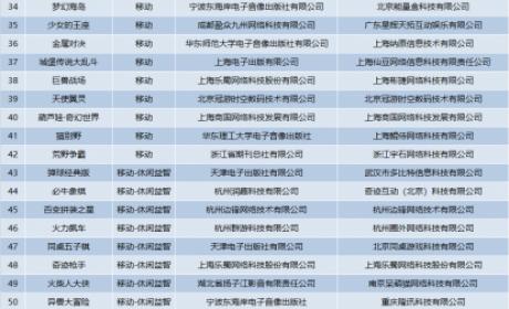 2021首批版号过审名单公布:腾讯、心动新游均在其列