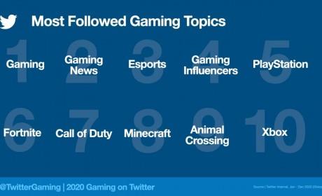 推特2020 年游戏相关贴文超过20 亿篇《要塞英雄》《动物森友会》等较多人关注