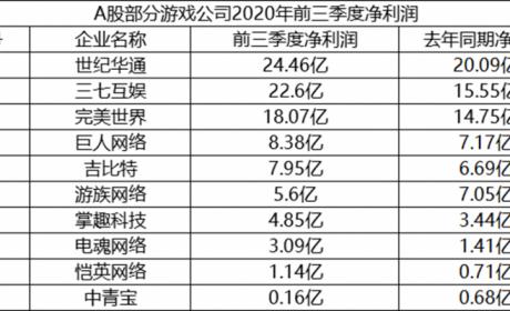 腾讯增持世纪华通:斥资27.9亿,现持股10%为第二大股东