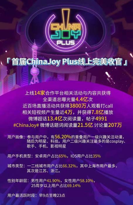 """ChinaJoy被列入上海市""""十四五""""规划《纲要》, 持续助力提升上海国际文化大都市软实力!插图(6)"""
