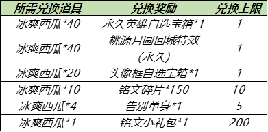 王者荣耀5月18日更新了什么内容?情人节活动开启,碎片商店更新[多图]图片2
