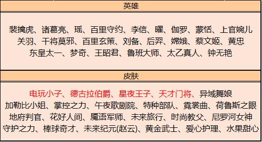 王者荣耀5月18日更新了什么内容?情人节活动开启,碎片商店更新[多图]图片15