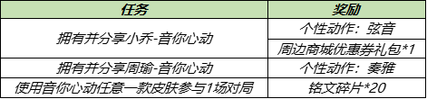 王者荣耀5月18日更新了什么内容?情人节活动开启,碎片商店更新[多图]图片9